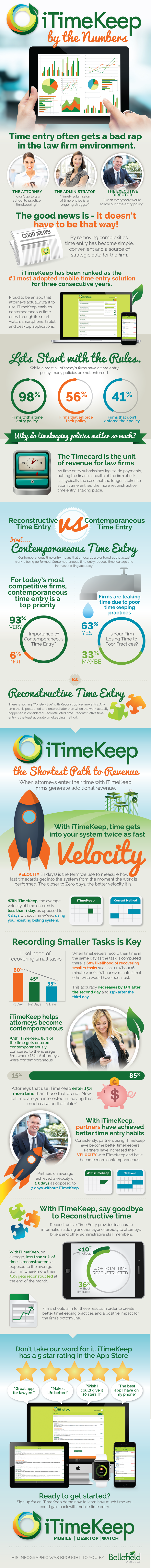 [Infographic] iTimeKeep by the Numbers